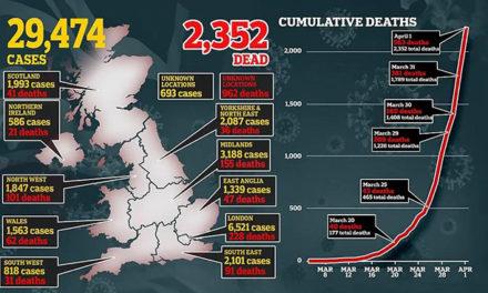 全英确诊近3万人,伦敦医院收治重症逼近4000!这是一个悲伤的愚人节…